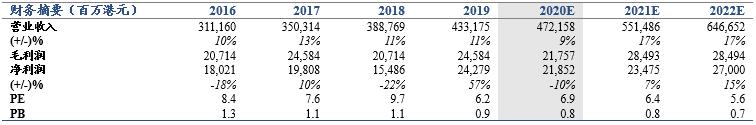 【国君非银】承保盈利好于预期,商车费改望推动强者恒强——中国财险2020年一季报点评