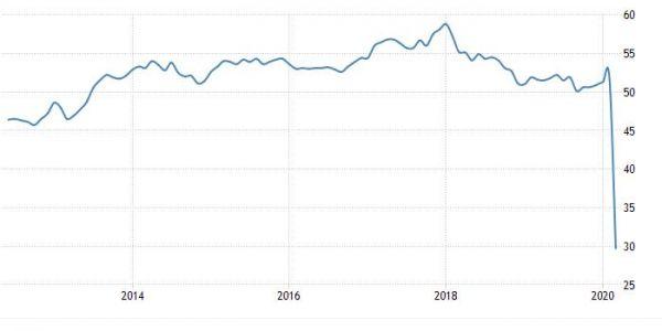 欧元区PMI数据暗示经济萎缩 年化萎缩率或接近10%