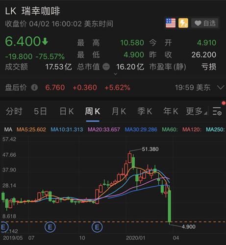 愉悦资本回应瑞幸事件:一股没卖,刘二海正常卸任