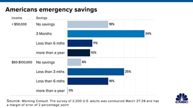 △美国人民收入与存款示意图(图片来源:美国消费者新闻与商业频道)