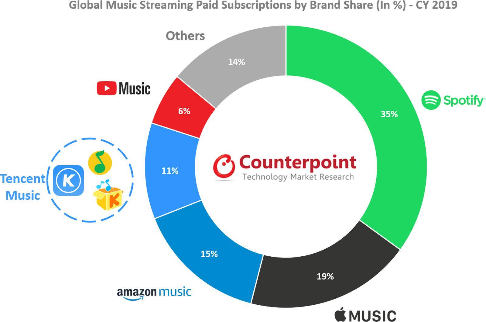 2019年全球在线音乐流媒体市场:Apple Music第二