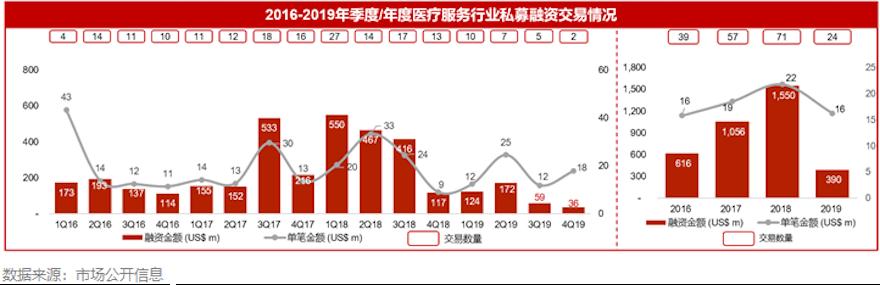 2019年医疗服务资本市场报告:弱周期,新起点