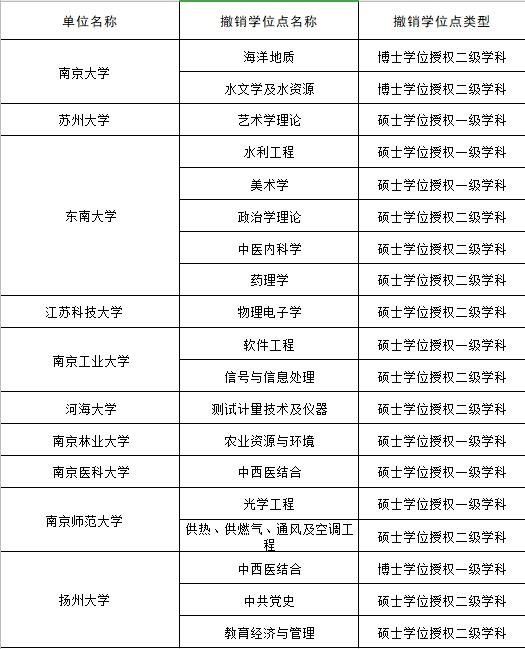 【恒行】所高校撤销19个学位恒行授权点图片