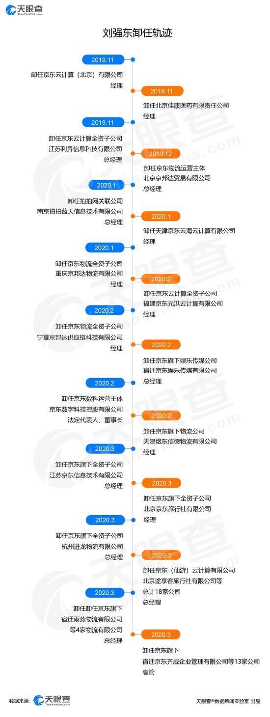 刘强东频繁卸任近50家公司职务 京东发布正式回应