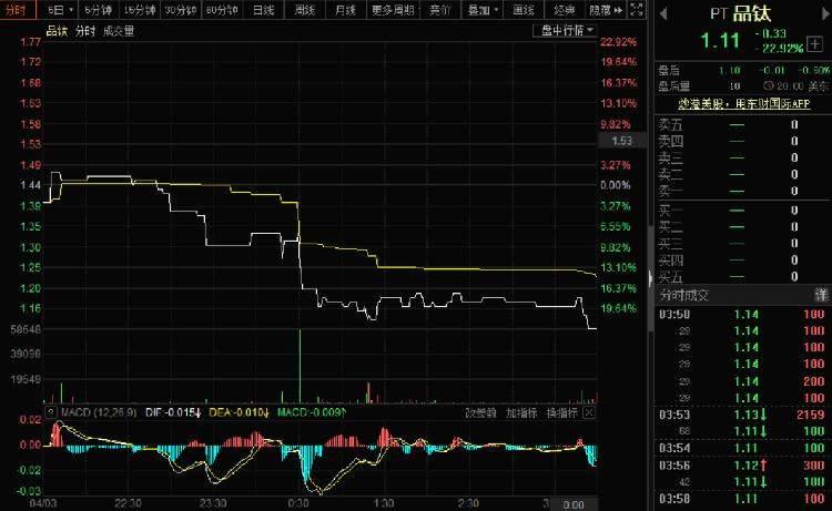 美股三大指数均跌逾1.5% 品钛重