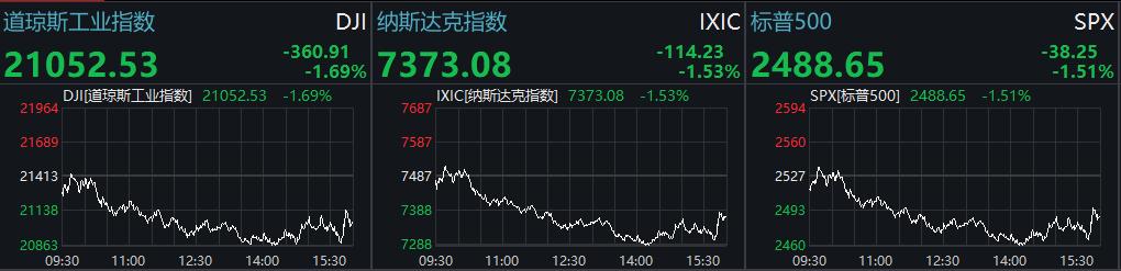 瑞幸再跌近16%,美欧股市回落,国际油价再度大涨,IMF总裁:疫情对经济影响比金融危机更严重