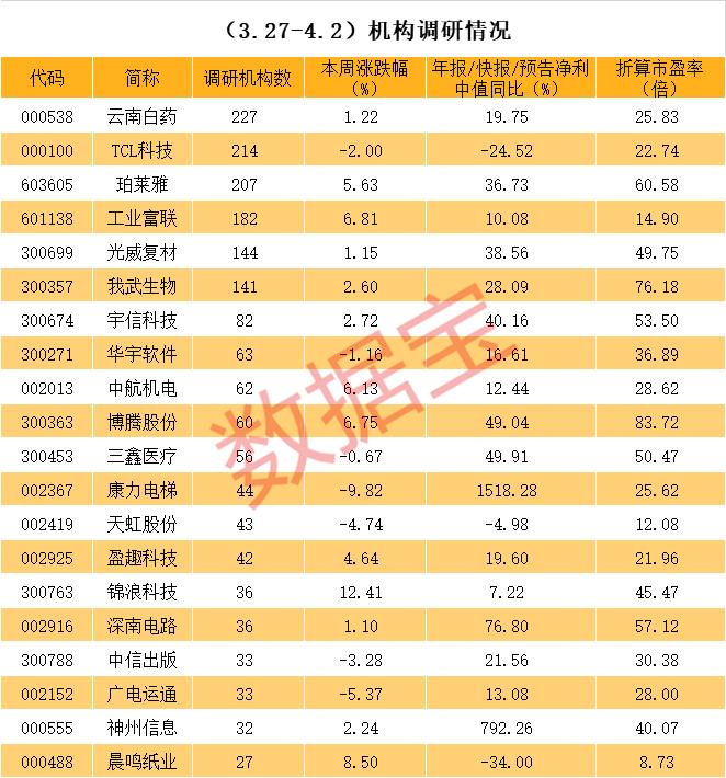 百家机构调研股曝光:科技龙头透露产品价格加速上涨