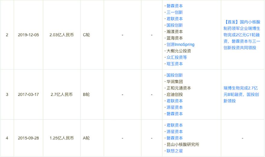 """小核酸新药研发商""""瑞博生物""""完成4.7亿元C2轮融资,中国国有资本风险投资基金领投"""