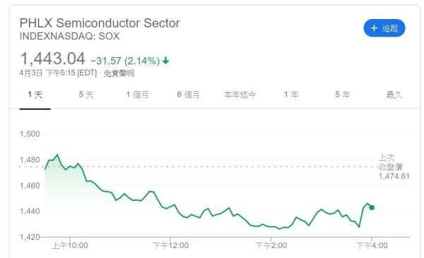 二月芯片需求锐减,中国大陆销售额暴跌7.5%