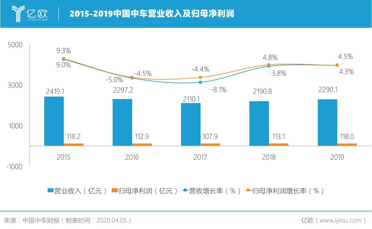 中国中车:双增长背后的忧与患丨亿欧读财报