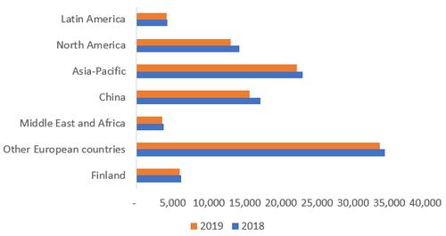 """华为 2019 年削减""""非研发""""8000 人,研发增 1.6 万人;诺基亚裁 4800 人"""
