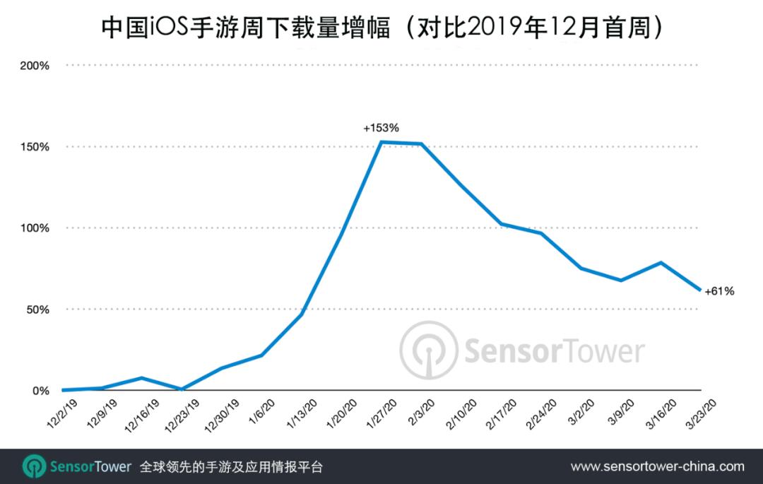Sensor Tower:2020年3月中国iOS手游下载量较去年12月增长67%