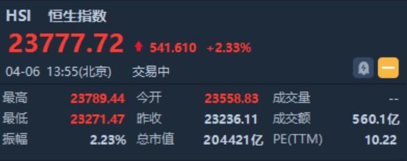 恒指午后涨超500点 突破20日均线 美股三大股指期货均涨超4%