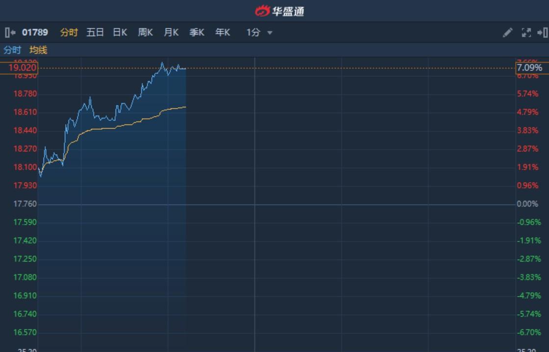港股异动︱爱康医疗(01789)续涨7%创新高 年报超预期暂现七连阳累涨超20%