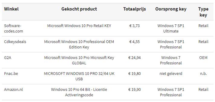 5块钱序列号激活的Windows 10是否能当正版用?微软不置可否