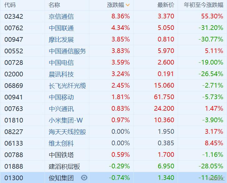 SG概念股普涨 京信通信(2342.HK)涨超8%