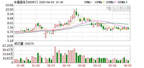 [公司]中通客车:1-3月销量同比下降19.47%