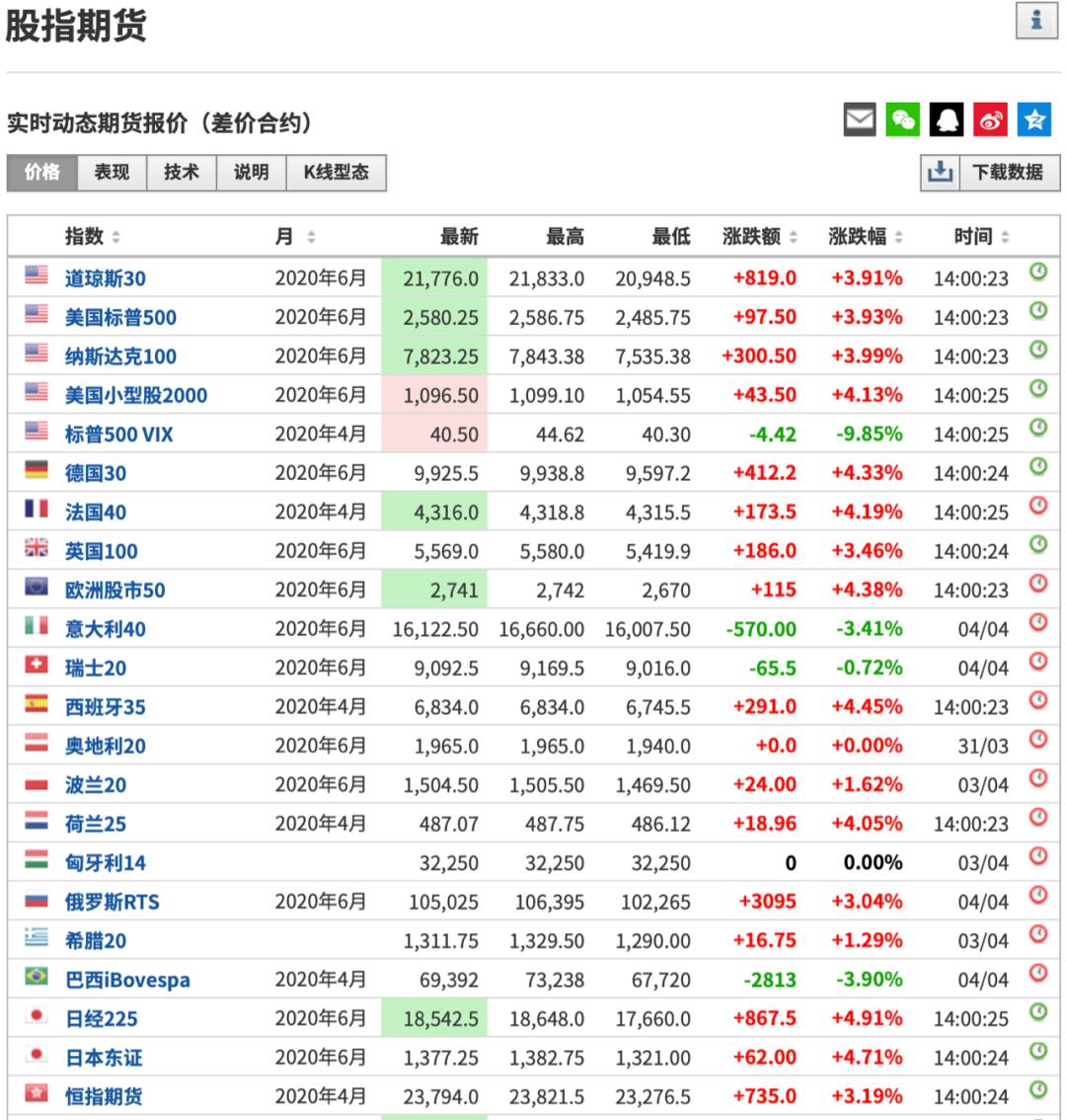外围股市集体上涨 全球股市为何突然飙升?