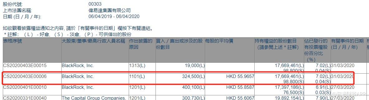 贝莱德增持伟易达集团(00303)32.45万股,每股作价55.97港元