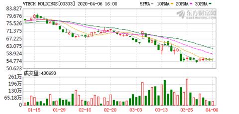 贝莱德增持伟易达集团(00303)32.45万股 每股作价55.97港元
