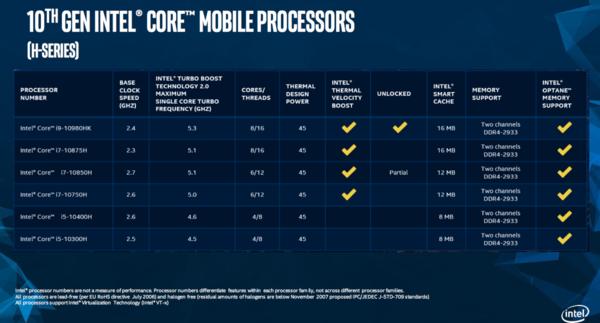 游戏性能提升多达54% 解读十代酷睿H系列处理器都有哪些新特性