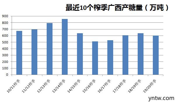 最近十个榨季广西产糖量统计图表