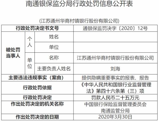 江苏通州华商村镇银行违法遭罚 大股东为昆山农商行