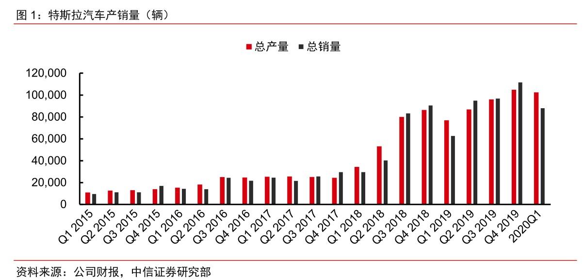 中信证券:特斯拉(TSLA.US)Q1销量超预期 中长期看股价仍有较大成长空间