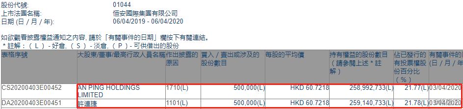 恒安国际(01044.HK)获副主席兼行政总裁许连捷再增持50万股