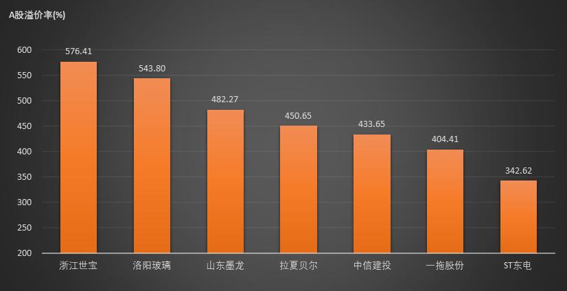 12家公司AH溢价率超过200% 整体溢价率较上周五放大
