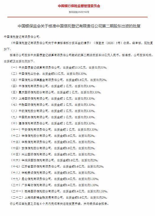 中国信托登记有限责任公司第二期股东出资获批 注册资本10亿元