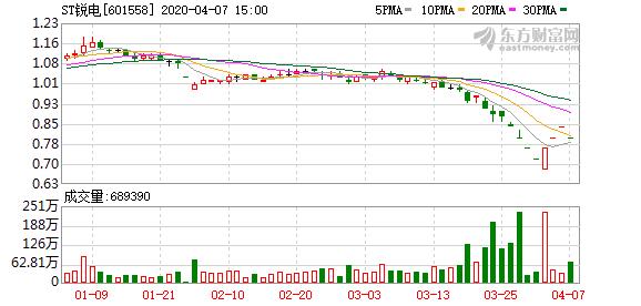 ST锐电:预计公司股价在后续4个交易日将继续低于股票面值 触及终止上市条件