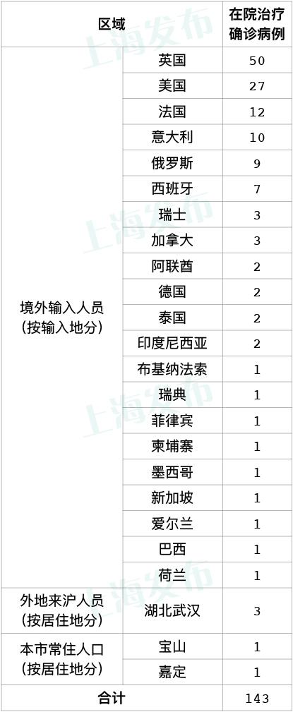昨天上海无新增本地新冠肺炎确诊病例,新增境外输入2例