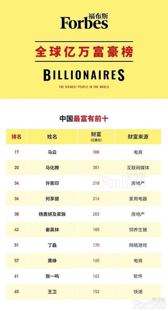 福布斯中国内地前十大富豪榜单出炉:马云第一 马化腾第二