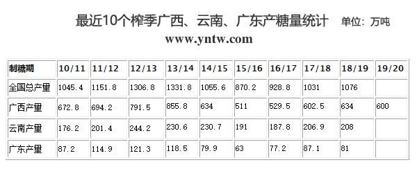 最近10个榨季广西、云南、广东以及全国食糖总产量统计