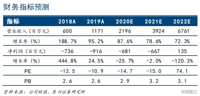 """中国有赞(08083.HK):去中心化电商是大势所趋,新零售在疫情中加速成长,维持""""强烈推荐""""评级,目标价为1.1港元"""