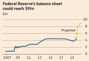 金融时报:美联储资产负债表规模年底将膨胀至9万亿美元
