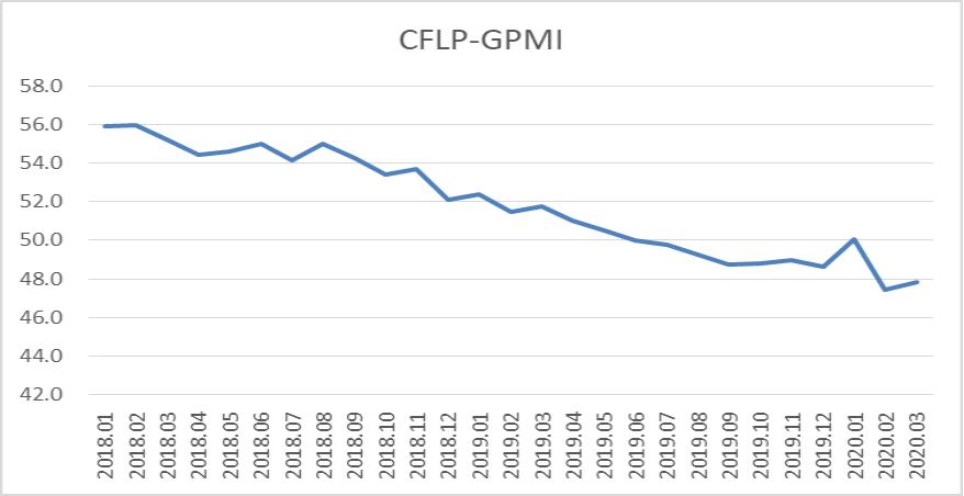 新冠肺炎疫情影响显现,全球经济下行压力加大  ——2020年3月份CFLP-GPMI分析图片