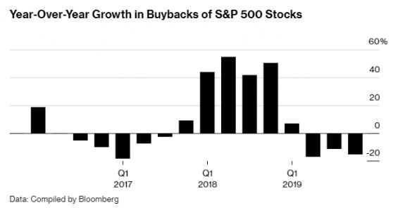 高盛:2020年标普500指数成分股公司股票回购额或腰斩