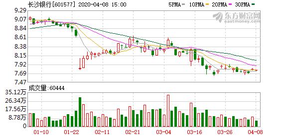 长沙银行:股东新华联建设质押1.