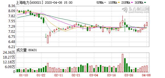 上海电力股东长江电力增持2%股份