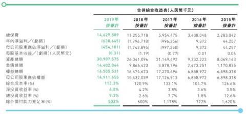众安2019:保险业务首次盈利 科技板块何时能够反哺业绩增长?