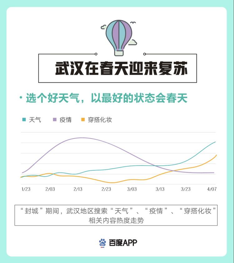 """热干面、武昌鱼、鸭脖最受喜爱,""""武汉景区""""百度搜索上涨120%,国人用行动支持武汉重启"""