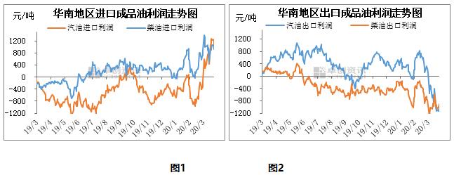 【热点聚焦】国际油价大跌  华南