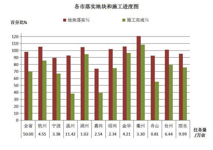 蓝冠官网:增百万亩国土绿化行动进蓝冠官网度图片