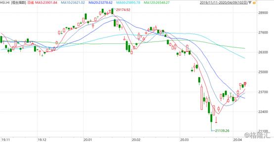 港股复盘:恒指反弹1.38%,医药