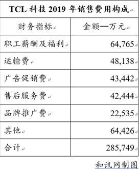 TCL科技:销售人员高达6.48亿年