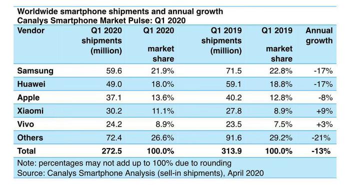 vivo手机出货量逆市大涨7%,Q1重回全球前五名!