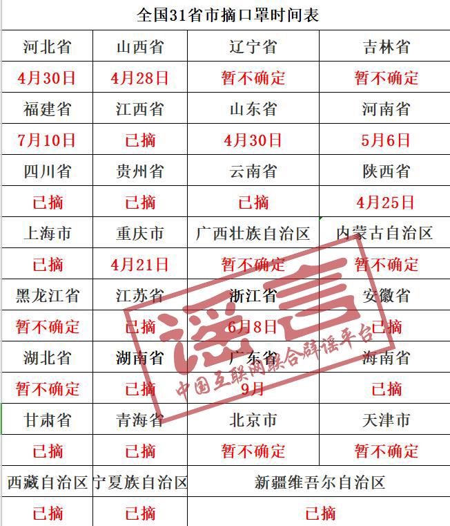 杏悦平台摘口罩时间确定谣言杏悦平台惑众图片
