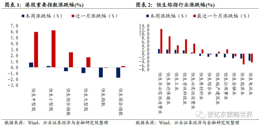 张忆东:科技股引领美股反弹行情